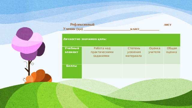 Рефлексивный лист  Ученик (ца) __________________________класс___________  Личностно значимая цель: Учебный элемент Работа над практическими заданиями Баллы Степень усвоения материала Оценка учителя Общая оценка