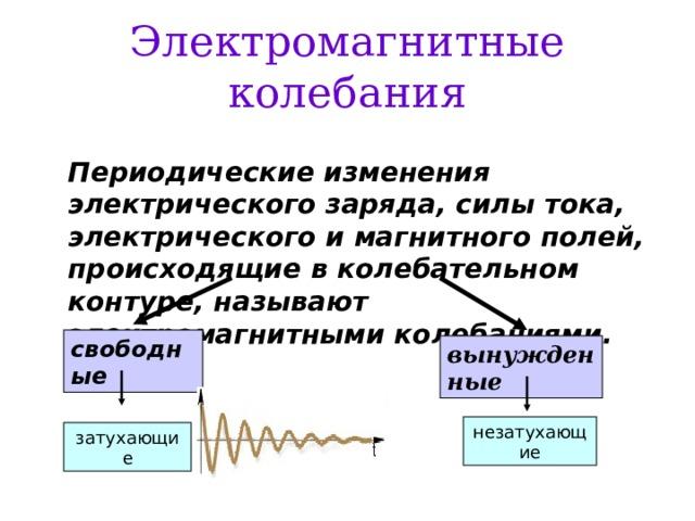 Электромагнитные колебания  Периодические изменения электрического заряда, силы тока, электрического и магнитного полей, происходящие в колебательном контуре, называют электромагнитными колебаниями. свободные вынужденные незатухающие затухающие