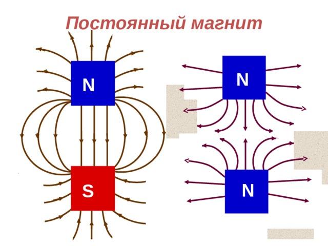 N Постоянный магнит N N S