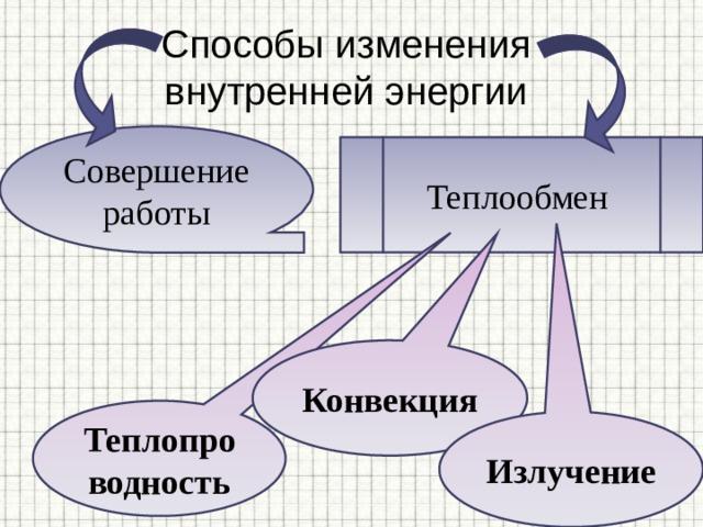 Способы изменения  внутренней энергии Совершение работы Теплообмен Конвекция Теплопроводность Излучение