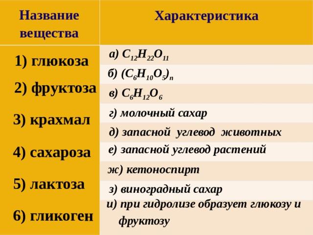 Название вещества  Характеристика   а) C 12 H 22 O 11 1) глюкоза б) (C 6 H 10 O 5 ) n 2) фруктоза в) C 6 H 12 O 6 г) молочный сахар 3) крахмал д) запасной углевод животных е) запасной углевод растений 4) сахароза ж) кетоноспирт 5) лактоза з) виноградный сахар и) при гидролизе образует глюкозу и фруктозу 6) гликоген