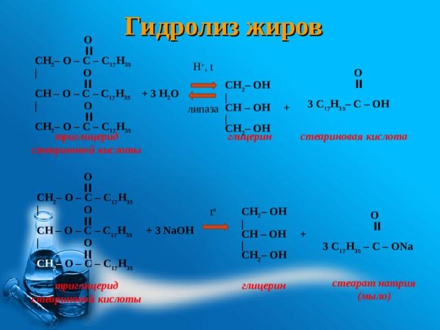 Гидролиз жиров   O  ׀׀  CH 2 – O – C – С 17 Н 35 |  O     ׀׀  CH – O – C – С 17 Н 35 + 3 Н 2 O  |  O   ׀׀  CH 2 – O – C – С 17 Н 35   CH 2 – OН | СН – OН + | СН 2 – OН  H + , t    O  ׀׀  3 С 17 Н 35 – C – ОН  липаза глицерин триглицерид стеариновой кислоты стеариновая кислота  O  ׀׀  CH 2 – O – C – С 17 Н 35 | O   ׀׀  CH – O – C – С 17 Н 35 + 3 NaOH  | O   ׀׀  CH 2 – O – C – С 17 Н 35   O  ׀׀  3 С 17 Н 35 – C – О Na  CH 2 – OН | СН – OН + | СН 2 – OН t o стеарат натрия (мыло) триглицерид стеариновой кислоты глицерин