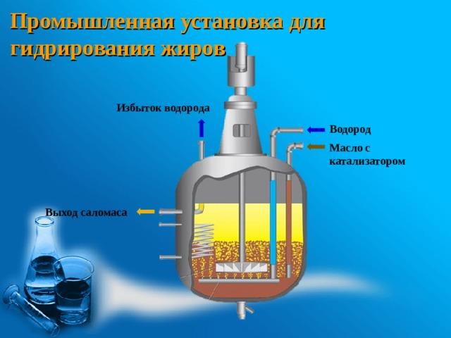 Промышленная установка для гидрирования жиров Избыток водорода Водород Масло с катализатором Выход саломаса