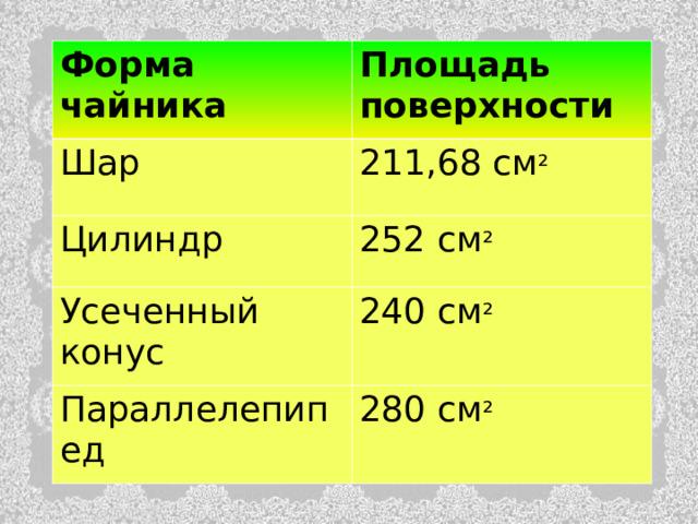 Форма чайника Площадь  поверхности Шар 211,68 см ² Цилиндр 252 см ² Усеченный конус 240 см ² Параллелепипед 280 см ²