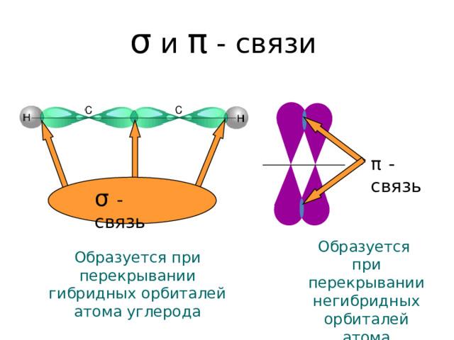 σ и π - связи π  - связь σ - связь Образуется при перекрывании негибридных орбиталей атома углерода Образуется при перекрывании гибридных орбиталей атома углерода