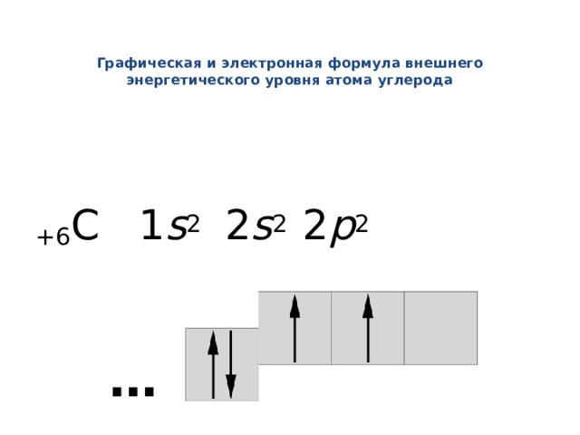 Графическая и электронная формула внешнего энергетического уровня атома углерода +6 С 1 s 2 2 s 2 2 p 2 ……