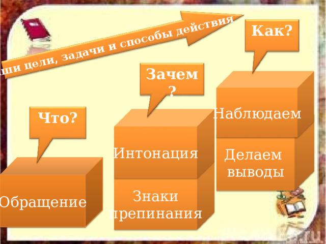 Наши цели, задачи и способы действия Как? Зачем? Наблюдаем Что? Интонация Делаем выводы Обращение Знаки препинания