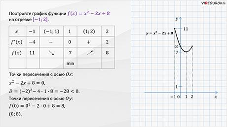 Применение производной к построению графиков функций