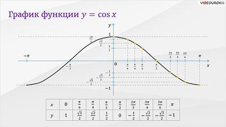 Функция у = cos x и её график
