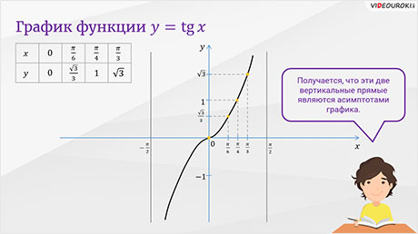 Функция у = tg x и её график