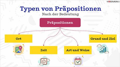 Deutsche Grammatik: Präpositionen