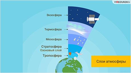 Воздушная одежда Земли