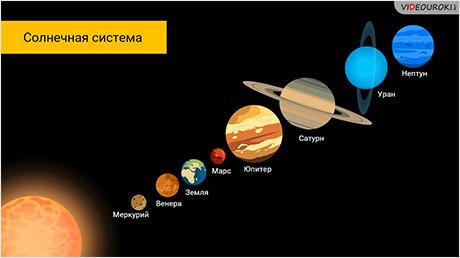 Представления о Вселенной от Коперника до наших дней
