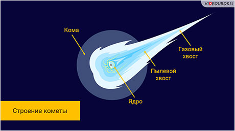 Астероиды. Кометы. Метеоры. Метеориты