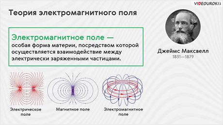Электромагнитное поле. Электромагнитная волна