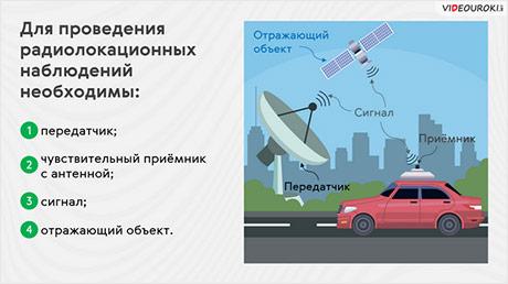 Радиолокация и телевидение. Развитие средств связи