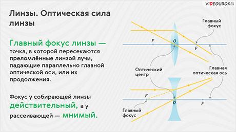 Линзы. Оптическая сила линзы