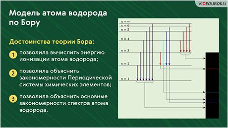 Квантовые постулаты Бора. Модель атома водорода по Бору