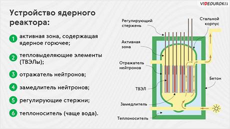 Ядерный реактор. Термоядерные реакции