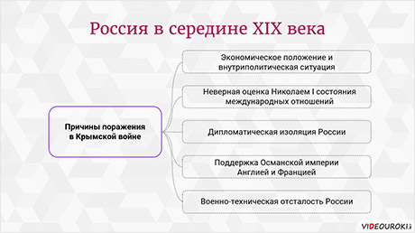 Россия во второй четверти XIX века. Внешняя политика