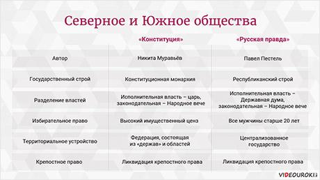 Россия в первой половине XIX века. Общественно-политическая жизнь