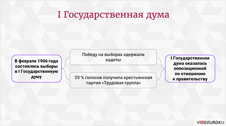 Россия в начале XX века. Общественно-политическая жизнь
