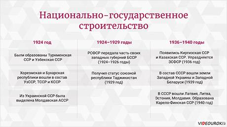 Россия в 1920–1930-х годах. Образование СССР и политическая система советского общества