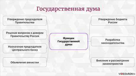 Российская Федерация в 1990-х годах. Общественно-политическое развитие
