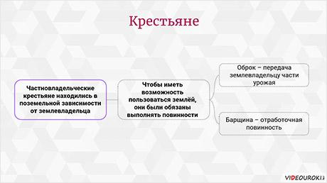 Русские земли и княжества в XII – середине XV века. Социальная структура общества и духовное развитие