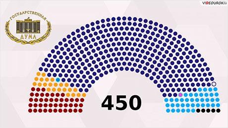 Федеральное Собрание. Государственная Думa