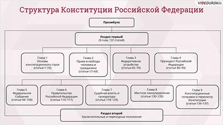 Конституция Российской Федерации. Структура, функции и основные принципы