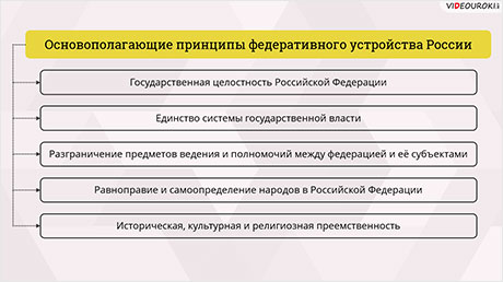 Федеративное устройство России. Основные принципы