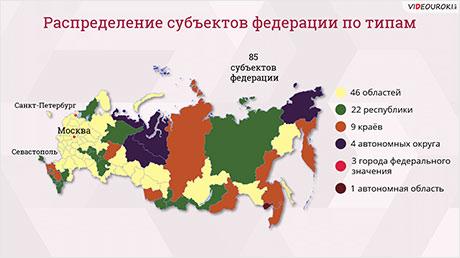 Федеративное устройство России. Субъекты федерации