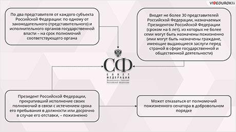 Федеральное Собрание. Совет Федерации