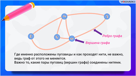 Решение задач с помощью графов