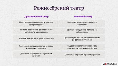 Синтез в искусстве XX века. Режиссёрский театр