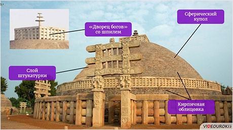 Буддизм и его культовые сооружения
