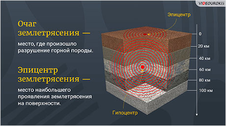 Геофизические чрезвычайные ситуации: землетрясения
