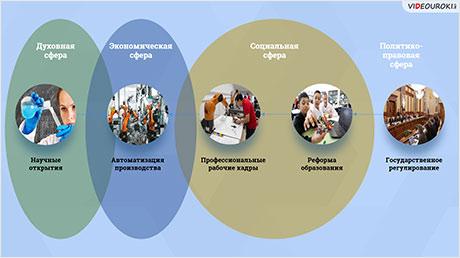 Общество как сложная динамическая система. Элементы, подсистемы и основные институты общества