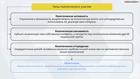 Политический процесс и политическое участие