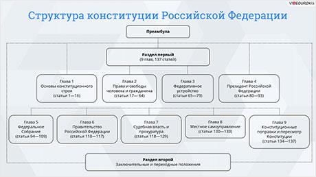 Конституция РФ. Основы конституционного строя