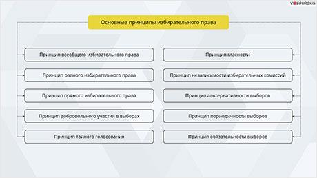 Законодательство Российской Федерации о выборах и референдумах