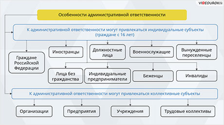 Административное право. Особенности административной ответственности