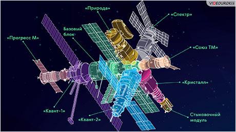 На околоземной орбите