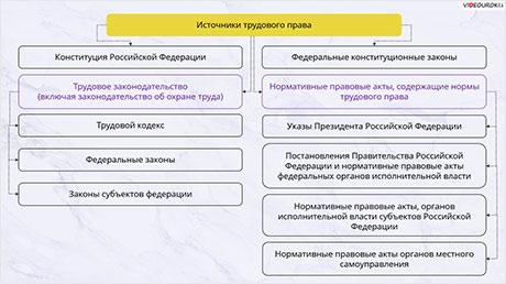 Понятие и источники трудового права
