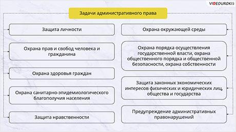 Понятие и источники административного права