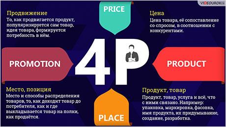 Комплекс маркетинга. 4Р, анализ конкурентов