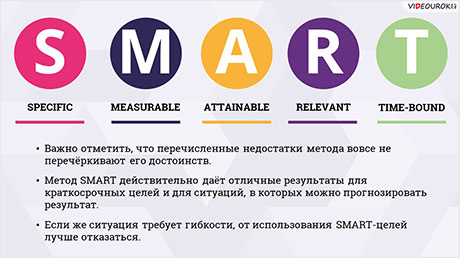 SMART-цели