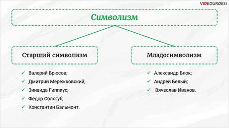 Русский символизм и его истоки