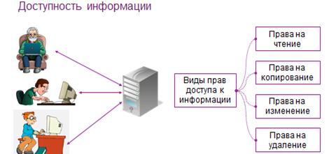 Доступность информации картинка